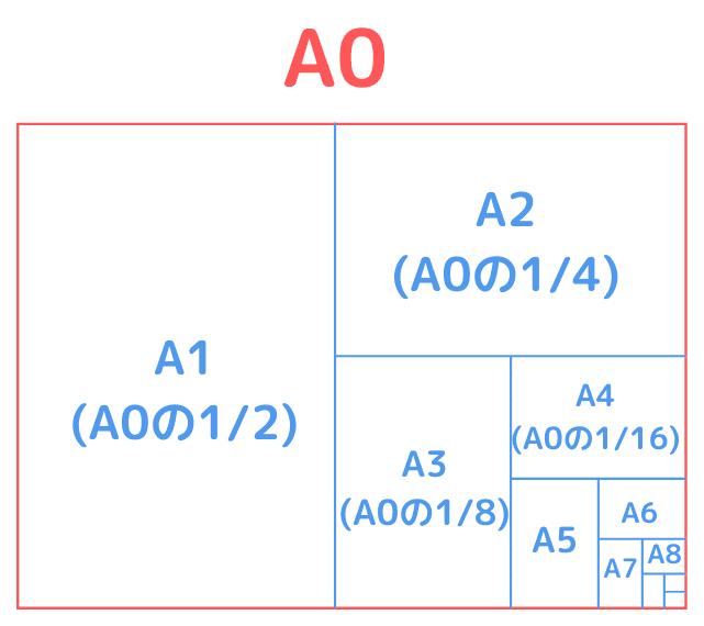 A0とA判の比較